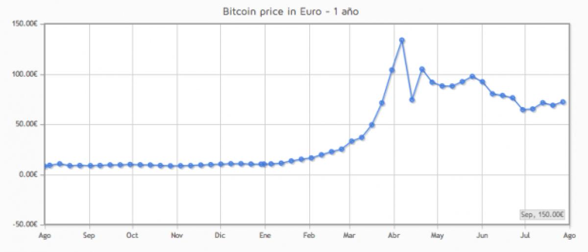 0 002 btc în eur