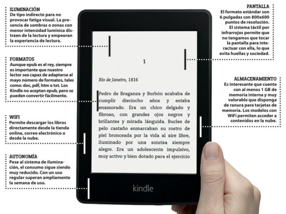 Guia Y Consejos Para Comprar Un Ebook O Lector De Libros