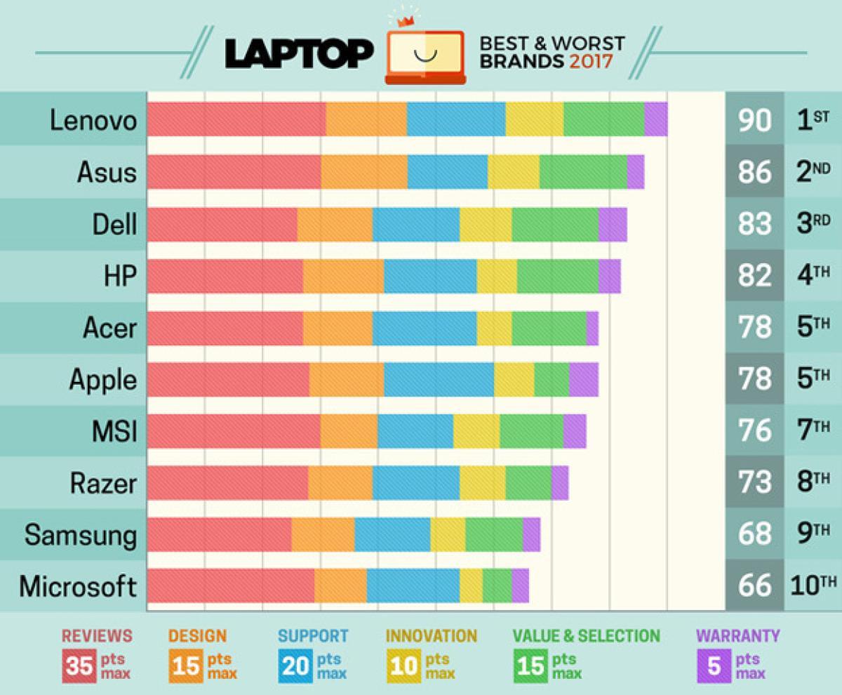 Las 5 Mejores Marcas De Ordenadores Portátiles Según Laptopmag Tecnología Computerhoy Com