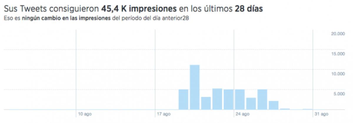 Cómo usar Twitter Analytics y saber cuántos ven tus tweets