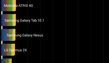 Benchmark Sony Xperia Z3