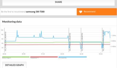 Pruebas de rendimiento y benchmarks del Samsung Galaxy Tab A 2016