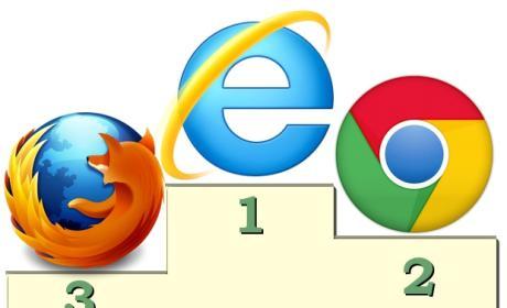 Internet Explorer, el navegador más usado... ¿o no?