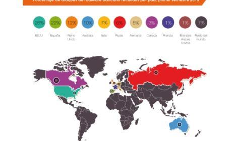 S21sec asegura que España es el segundo país del mundo con más ciberataques