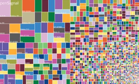 La fragmentación en Android aumenta de manera desorbitada
