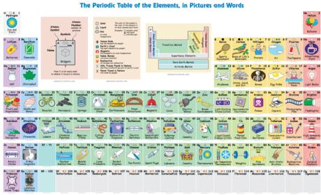 Noticias de tecnologa gaming ciencia ocio e industria pgina una tabla peridica interactiva para los ms pequeos urtaz Image collections