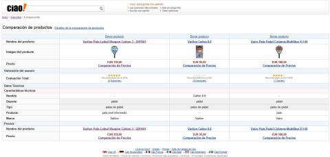 tabla de comparación Ciao