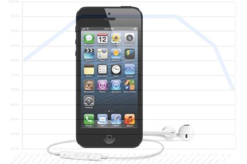 El fenómeno iPhone pierde fuerza