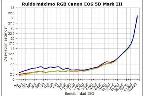 Ruido máximo RGB Canon EOS 5D Mark III