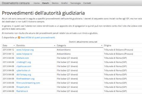 Bloqueo webs Italia