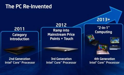 Intel haswell nuevos chips