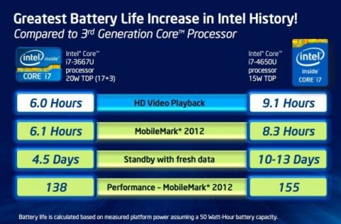 ahorro bateria haswell intel