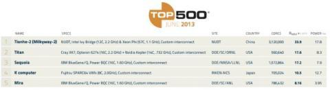 Top 500 superordenadores