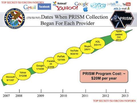 Google quiere dar más información acerca del proyecto PRISM