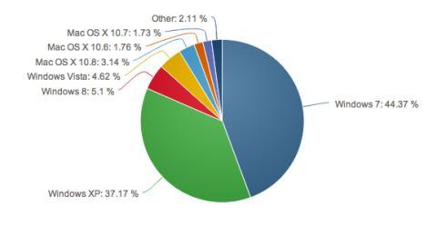 Distribución del mercado de sistemas operativos