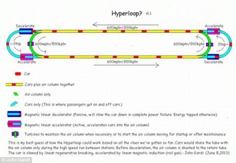 Diseño del Hyperloop