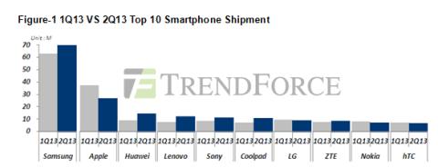 Estudio de ventas entre Samsung y Apple