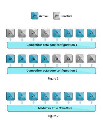 MediaTek tiene una CPU para smartphone con 8 núcleos reales