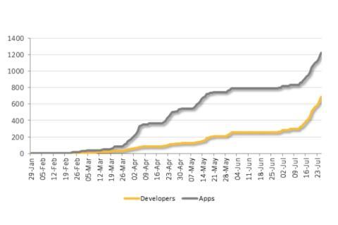 Aumentan las apps maliciosas en Google Play