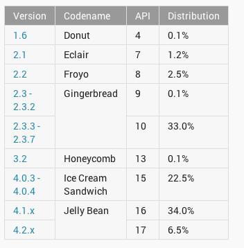 Distribución de versiones de Android