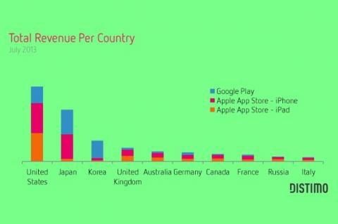 Países que más apps compran