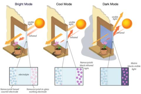 Ventanas Smart de Heliotrope Technologies (por LBNL)