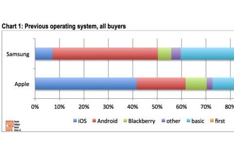 20% de los usuarios de iPhone se cambiaron desde Android