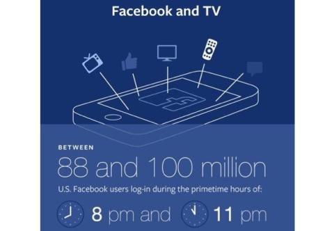 Facebook permite a noticieros publicar tus comentarios