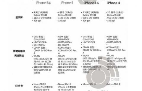 Iphone 5S especificaciones