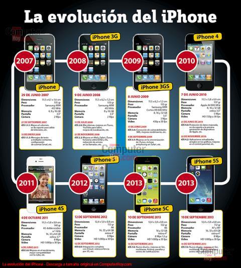 La evolución o historia del iPhone