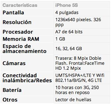 Características del iPhone 5S