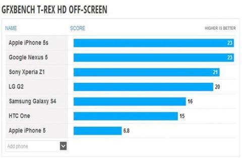 Nexus 5, avistado su rendimiento en un Benchmark