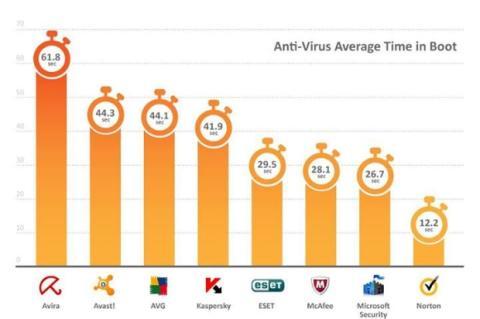 Velocidad de arranque antivirus