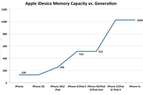 Memoria iPhones