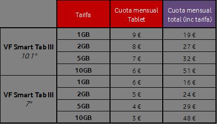 Planes de precios combinados de Vodafone