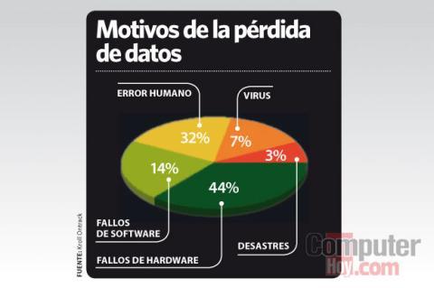 gráfica pérdida de datos