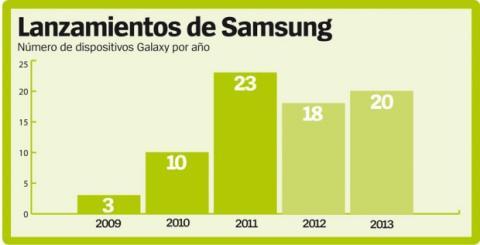 Número de dispositivos Galaxy lanzados cada año