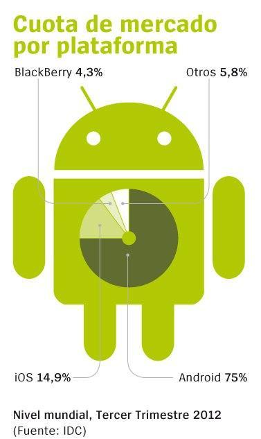 Cuota de mercado de dispositivos móviles por plataformas