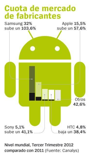 Cuota de mercado de dispositivos móviles por fabricantes