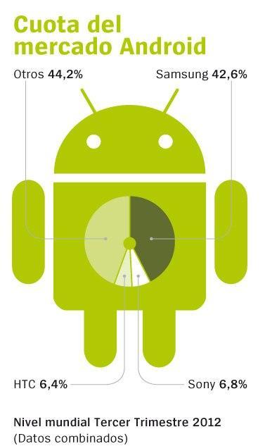 Cuota del mercado Android por fabricantes