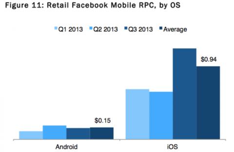 Estudio sobre la publicidad de Facebook en iphone
