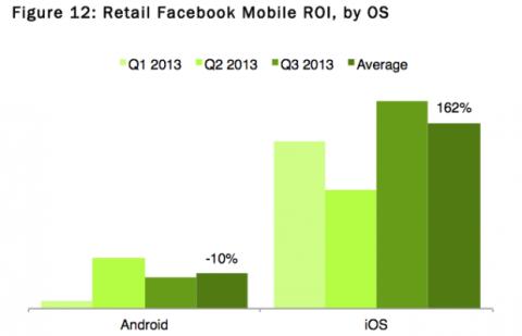 Estudio sobre la publicidad de Facebook en Android