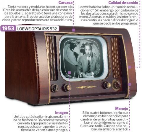 La historia de los televisores descubre su evoluci n for Fotos de televisores