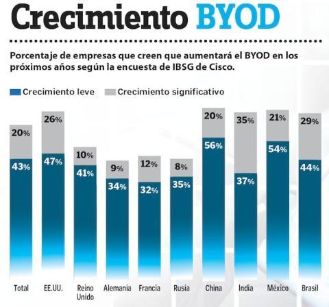 crecimiento BYOD