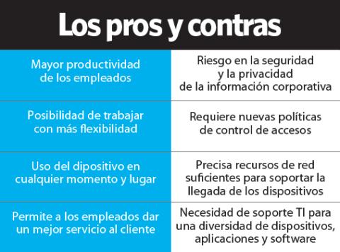 Pros y contras del BYOD