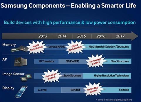 Innovaciones Samsung