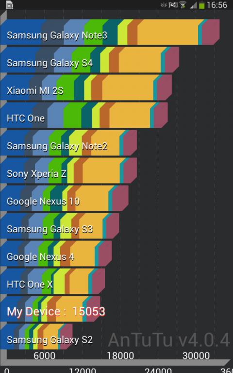 Ranking tablets benchmark Samsung Galaxy Tab 3 8.0
