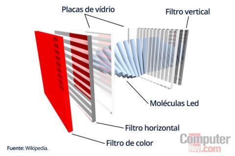cómo funciona LCD