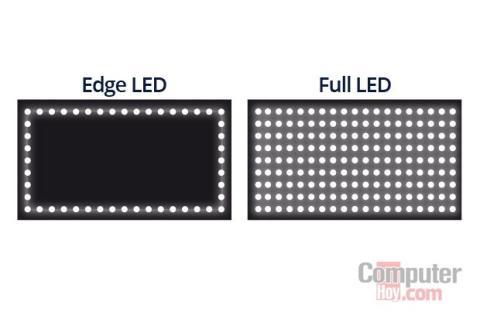tipos de televisiones LED