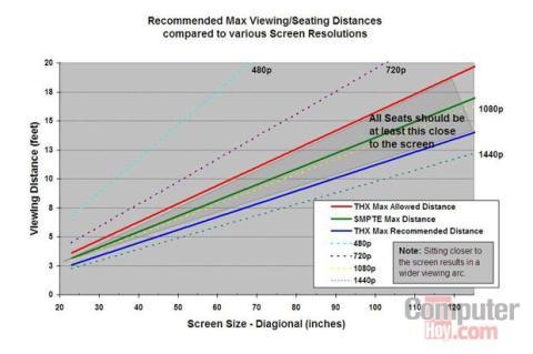 tamaño de pantalla adecuado para televisión